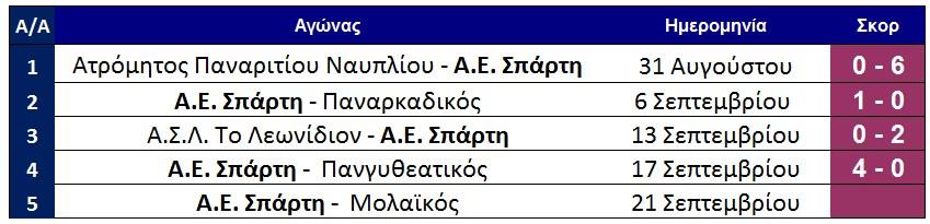 programma_spartifilika