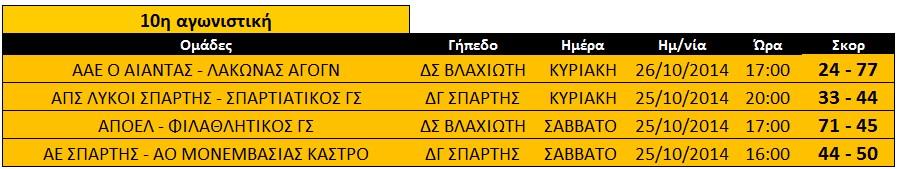 10ia_agonikistiki_paidon_ekaskenop