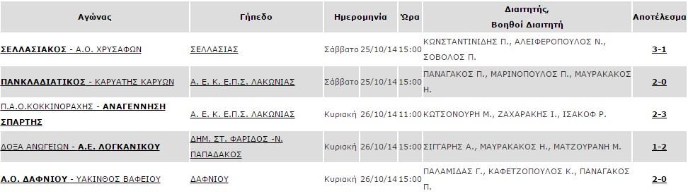 2i_agonistiki_apotelesmata_b1_omilos