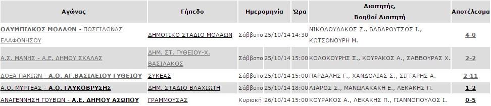 2i_agonistiki_b2_apotelesmata