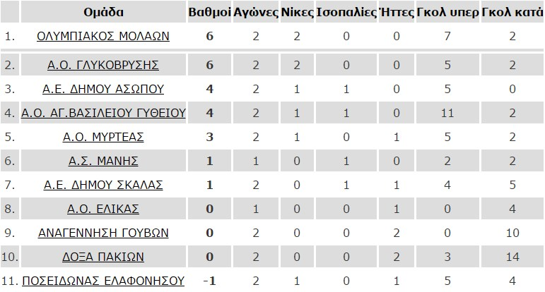 2i_agonistiki_b2_omilos