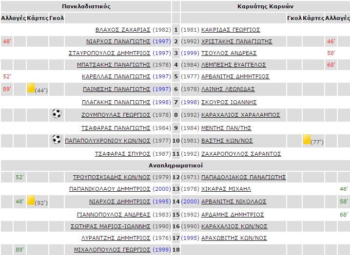2i_agonistikis_pankladiatikos_kariatis