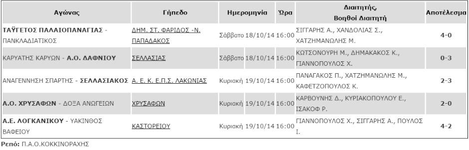 apotelesmata_1is_agonistikis_b1_katigorias
