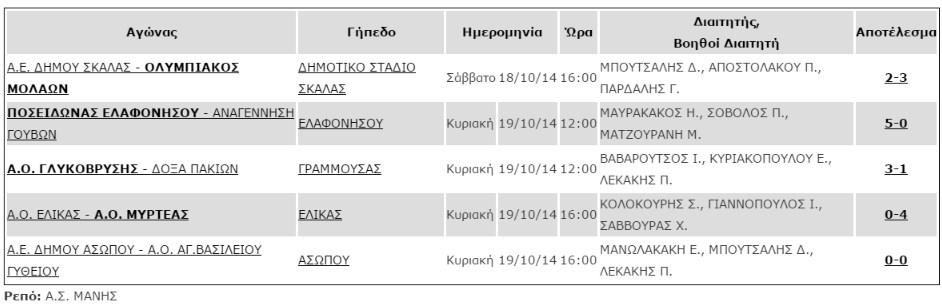 apotelesmata_1is_agonistikis_b2_katigorias