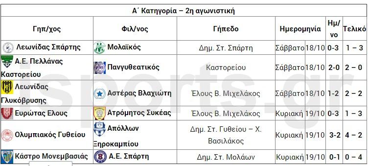 apotelesmata_2is-agonistikis__a_katigorias