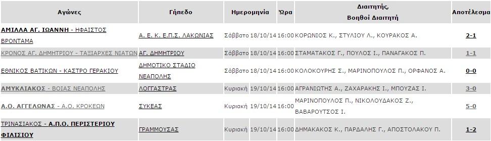 apotelesmata_2is_agonistikis_a1_katigorias