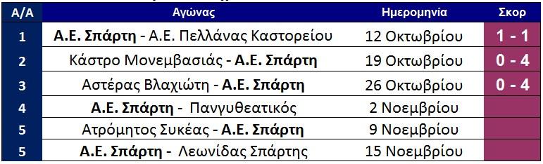 programma_ae_sparti_telos_3is