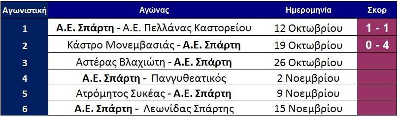 programma_aes_telos_2is_agonistikis