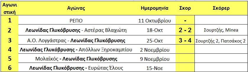 programma_glikovrisis_telos_3is