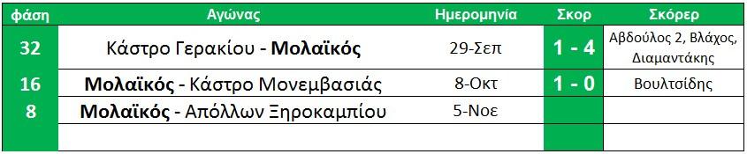 programma_kipellou_telos_fasis_ton_16