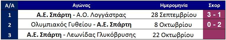 programma_sparti_sto_kipello