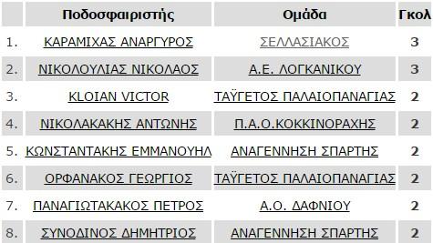 skorer_1ou_omilou_b-katigorias-telos-2is