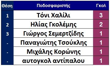 skorer_ae_sparti_telos-3is