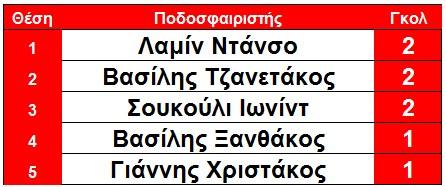 skorer_githeio_sto_kipello