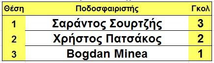 skorer_glikovrisis_telos_3is