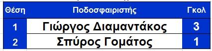 skorer_ksiro_telos_2is