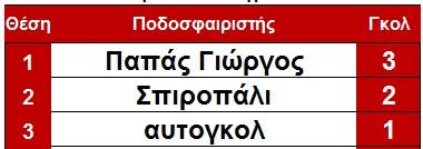 skorer_pellana_telos_3is
