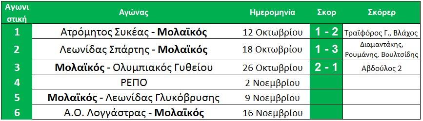 telos_3is_programma_molaikos_protathlima