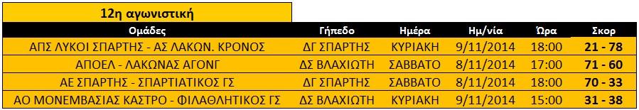 apotelesmata_12is-agon-paides-ekaskenop1