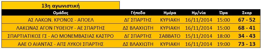 apotelesmata_13is_agon_basket_paidon