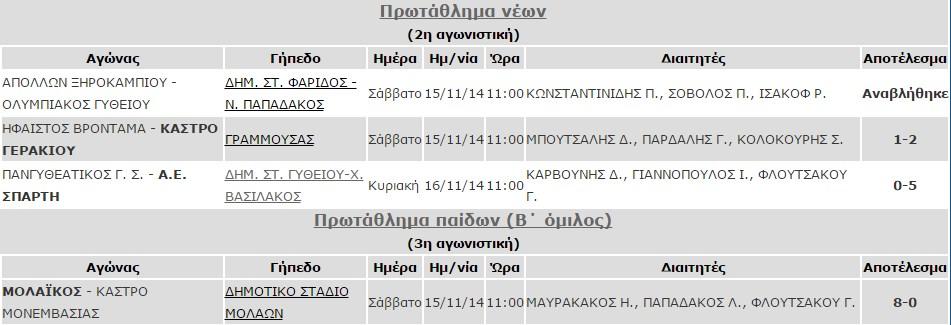 apotelesmata_15-16_noe_paides_neoi