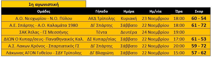 apotelesmata_1is_agonistikis_andres_ekaskenop