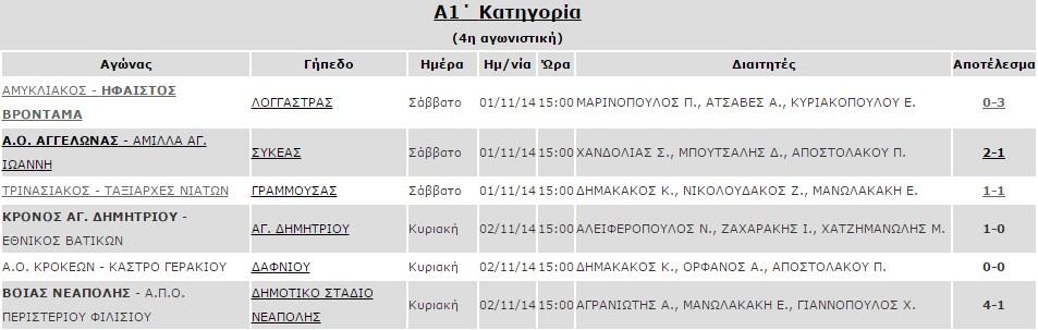 apotelesmata_4is_agonistikis_a1_katiforia