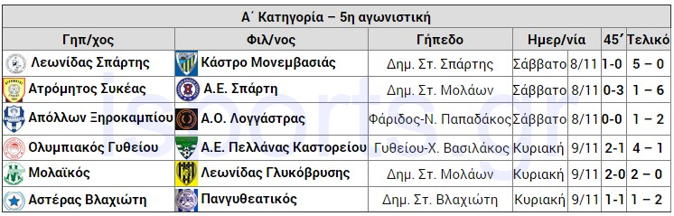 apotelesmata_5is_agonistikis_A