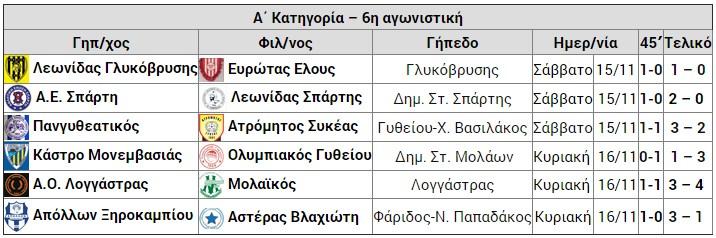 apotelesmata_telos_6is_A_katigoria