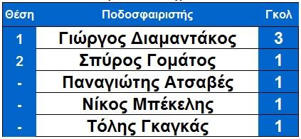 arxi_6is_skorer_ksirokampiou