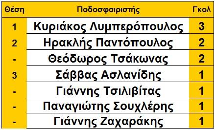 arxi_6is_skorer_loggastra