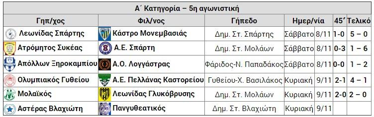 imitelos_apotelesmata_5is_agon_A