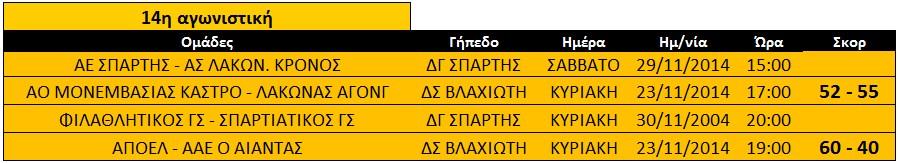 mesi_14is_apotelesmata_paides_ekaskenop
