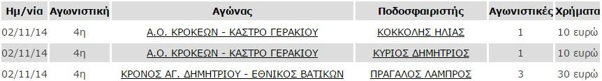 poines_4is_agonistikis_a1_katigoria