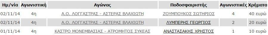 poines_4is_agonistikis_a_katigoria