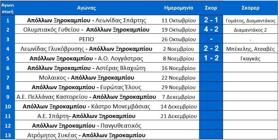 programma-protou-girou-ksirokampiou