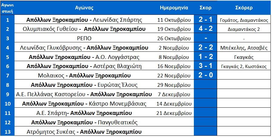 programma_1ou_girou_arxi_7is_ksirokampi