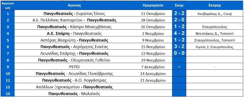 programma_1ou_girou_arxi_7is_pangitheatikou