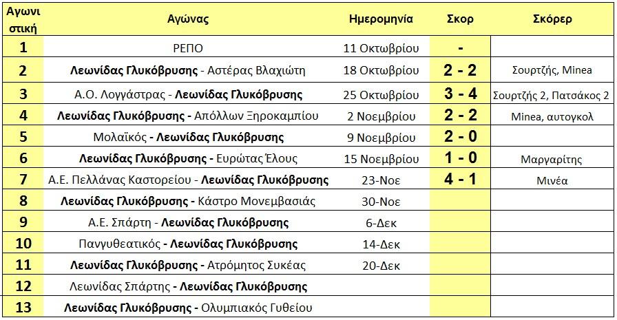 programma_1ou_girou_glikovrisi_arxi_7is