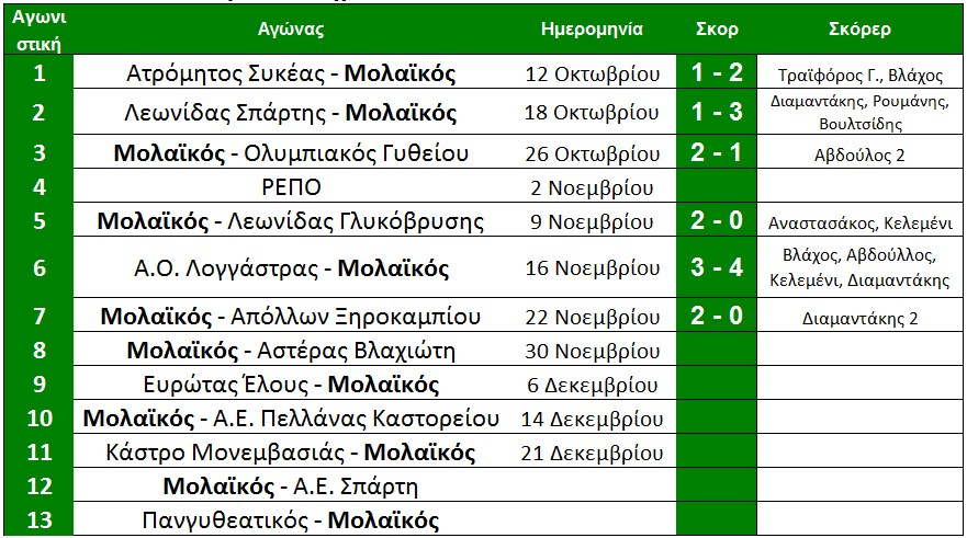 programma_1ou_girou_molaikou_telos_7is