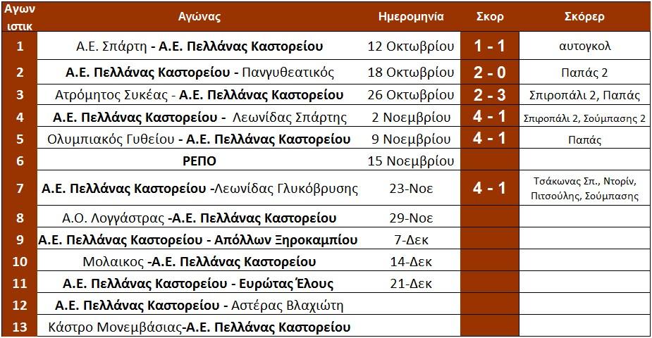 programma_1ou_girou_pellana_arxi_7is