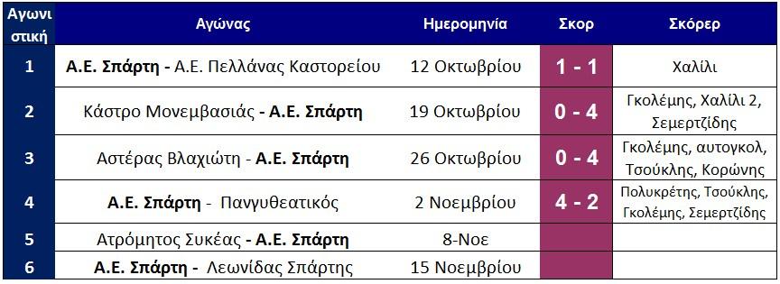 programma_aes_arxi_5is