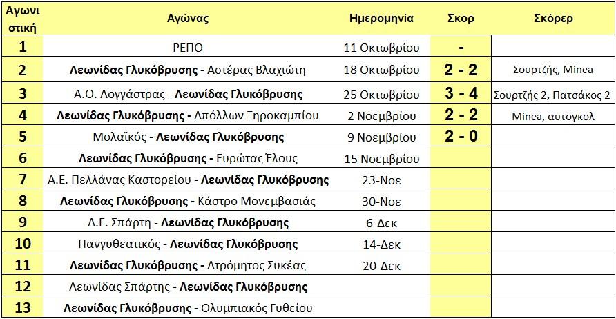 programma_arxi_6is_glikovrisi