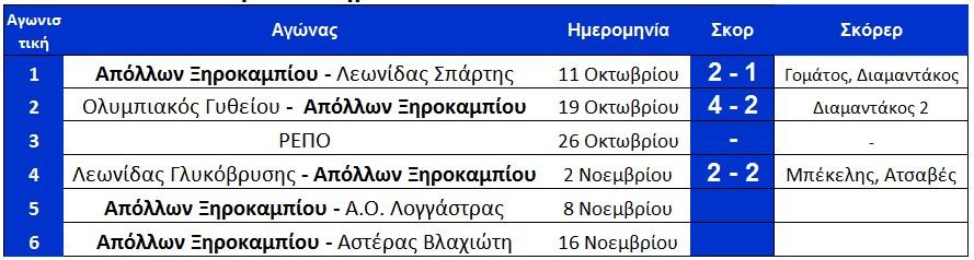 programma_ksirokampi_telos4is