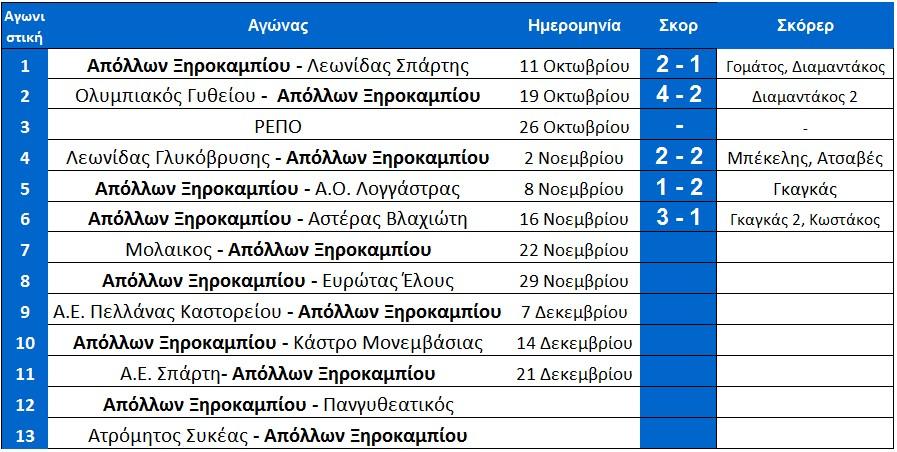 programma_ksirokampi_telos_6is