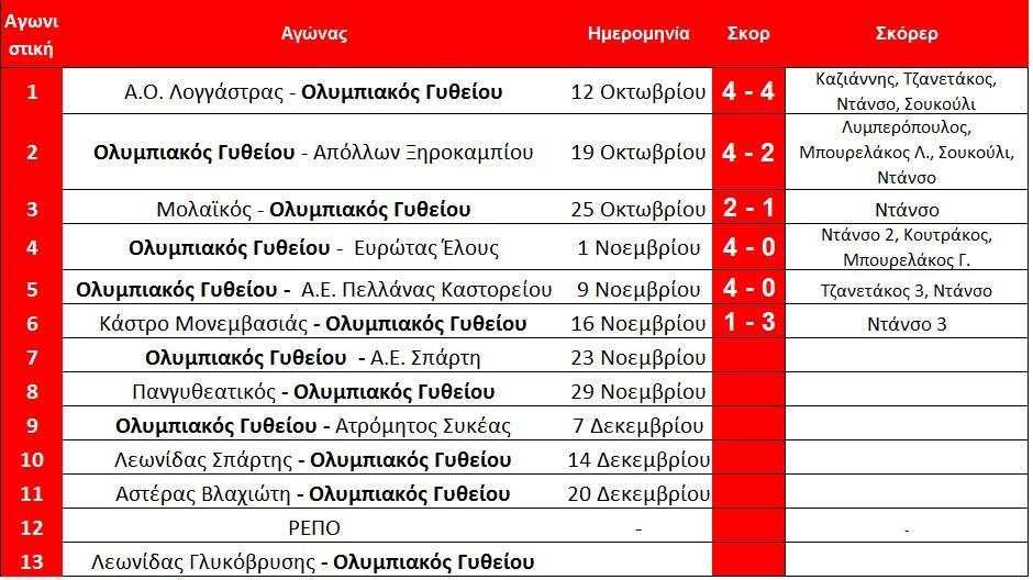 programma_olympiakou_githeiou_telos_6is