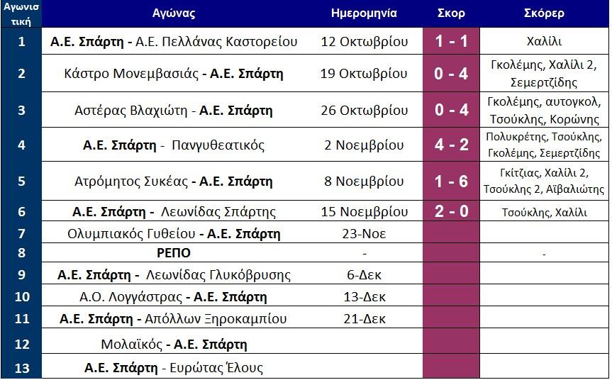 programma_protou_girou_telos_6is_aesparti