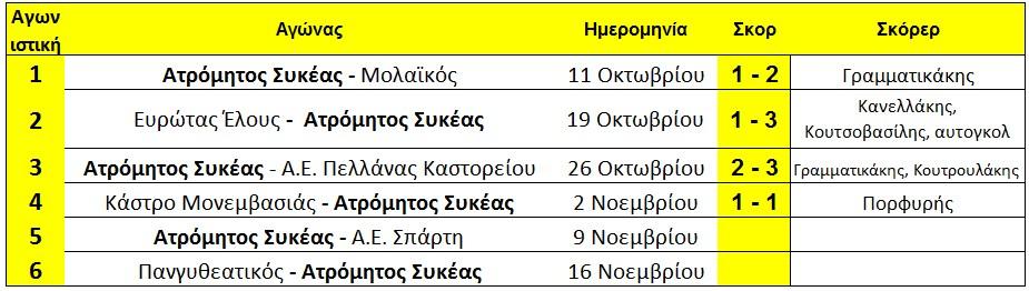 programma_sikia_arxi_5is