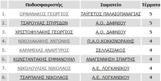 protoi_skorer_telos_6is_b1
