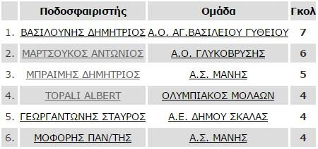 protoi_skorer_telos_6is_b2